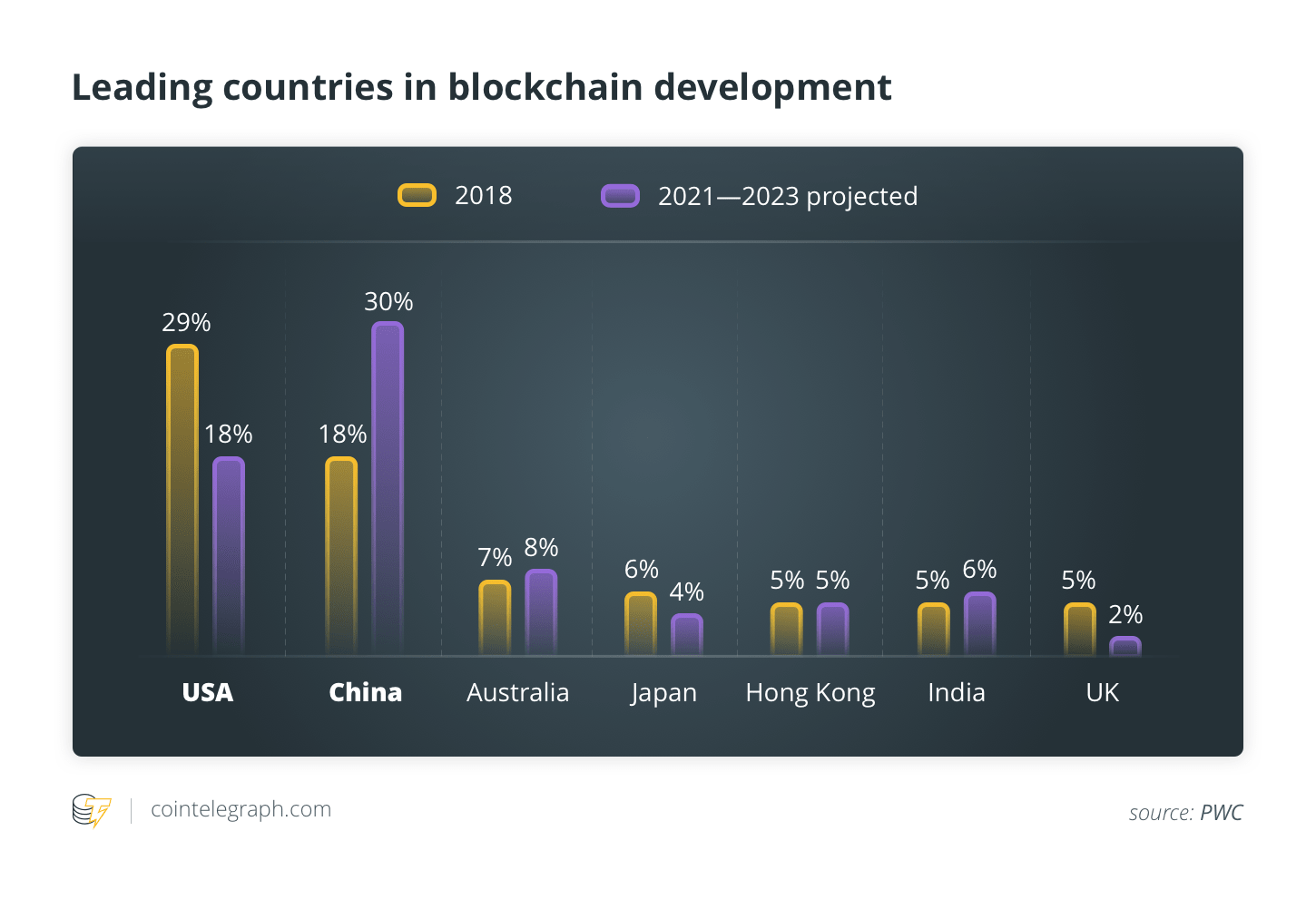 Leading countries in blockchain development
