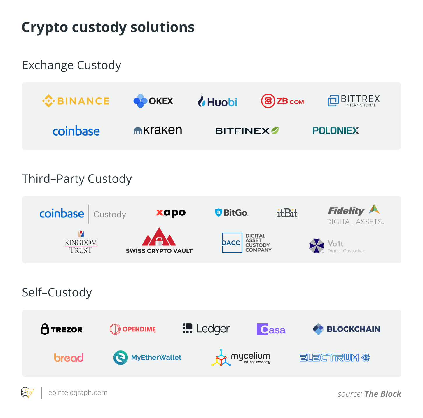Crypto custody solutions