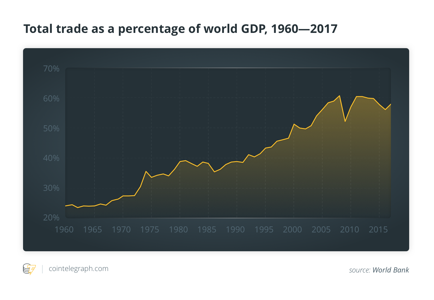 Total trade as a percentage of the world's GDP, 1960—2017