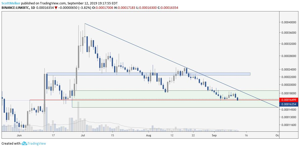 LINK/BTC Daily Chart. Source: TradingView