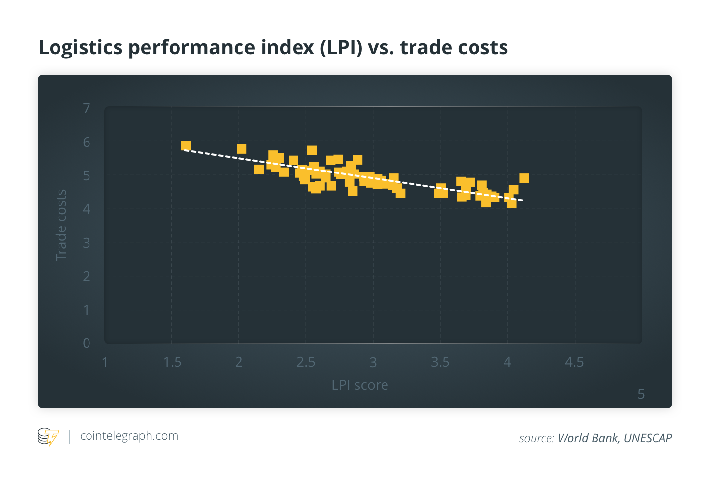 Correlation between LPI score and trade costs