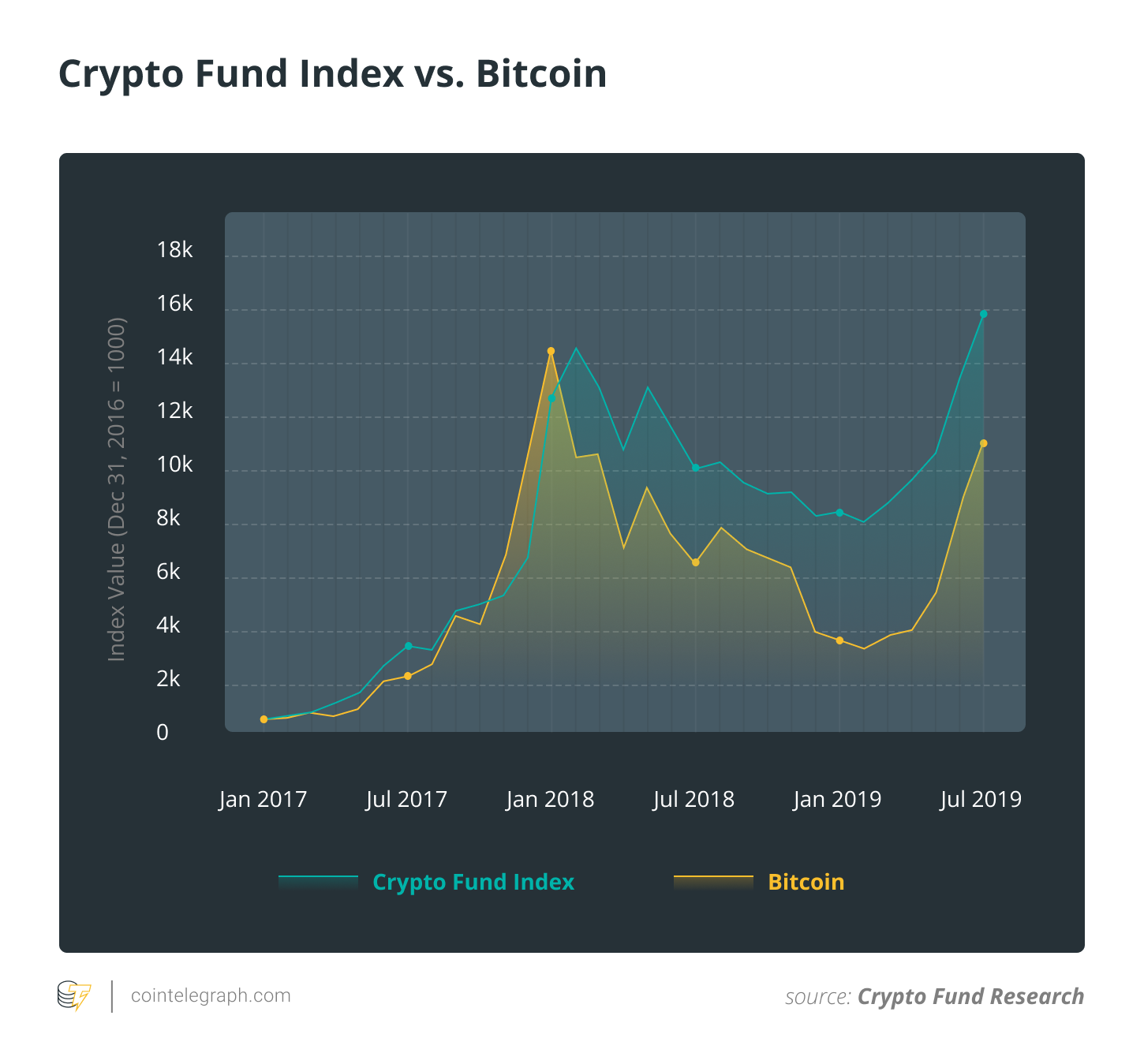 Crypto Fund Index vs. Bitcoin